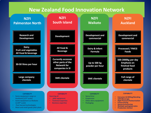 NZ Food Innovation Network table