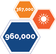 Solar Households (Million)